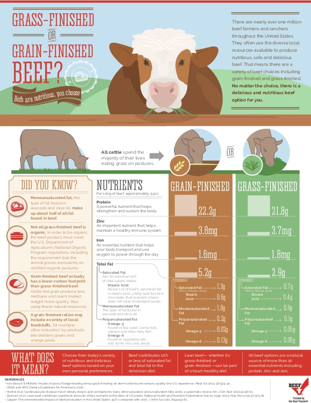 grassfinished-or-grainfinished-beef-1-638.jpg