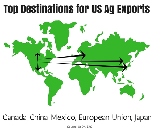 Top Destinations for US Ag Exports.jpg